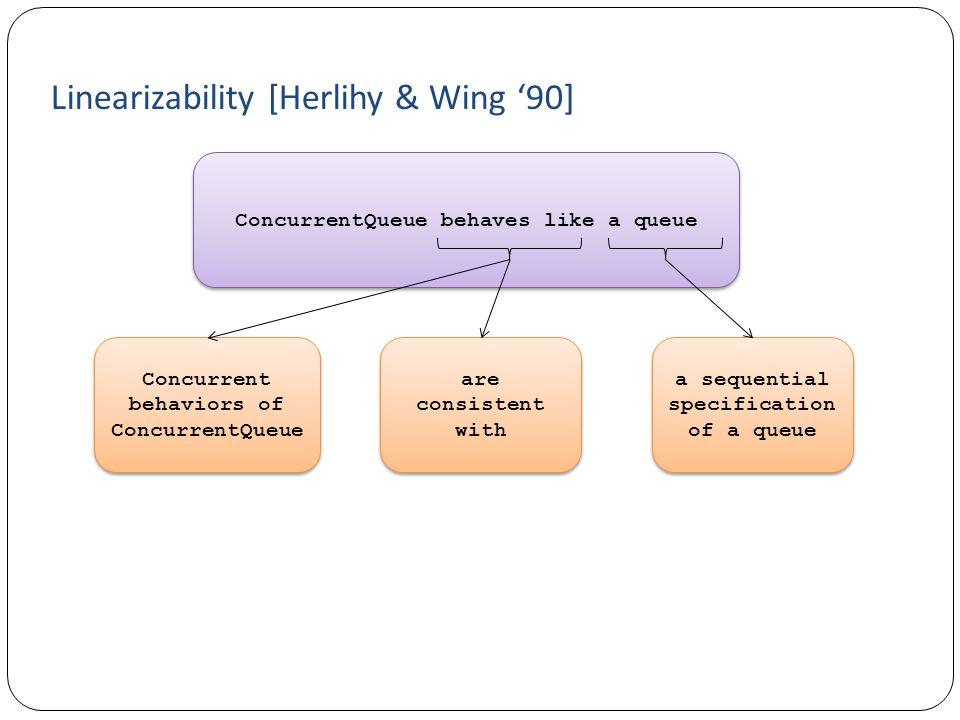 Linearizability [Herlihy & Wing '90]